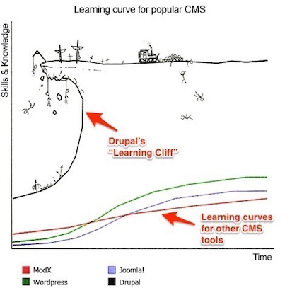 The Drupal 'Learning Cliff'
