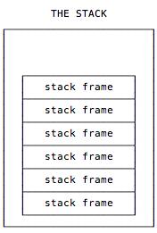 JVM Stacks and Stack Frames | alvinalexander com