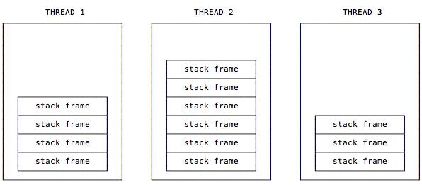 JVM Stacks and Stack Frames | alvinalexander.com