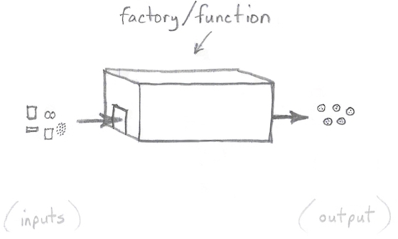 A function is like a factory