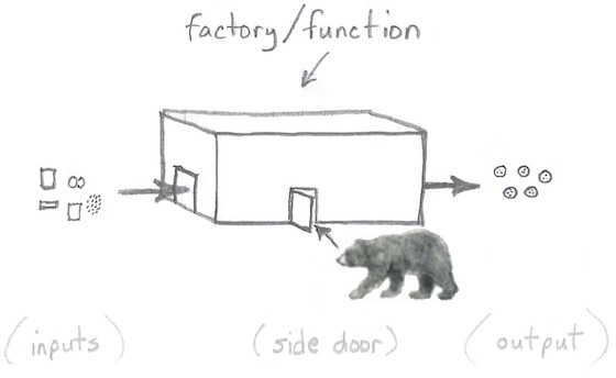 A bear slipping in through a side door
