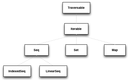 A high-level view of the Scala collections