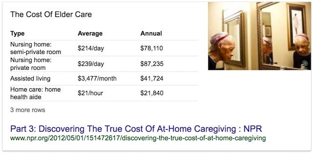 Nursing Home Cost Per Day