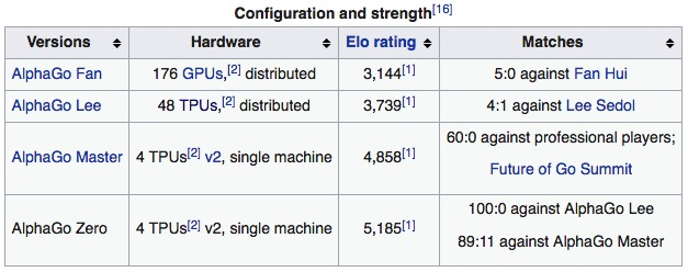 Alphago Zero Hardware Configuration Alvinalexander Com