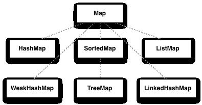 Understanding the Scala collections hierarchy   alvinalexander com