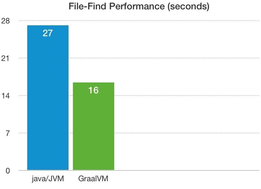 GraalVM native executables can run faster than Scala/Java