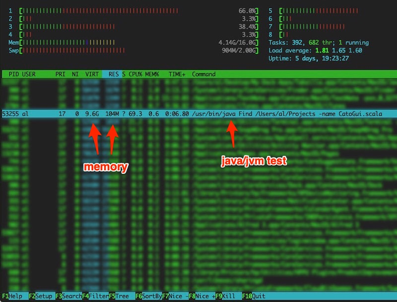 htop showing memory use for the Java/JVM test