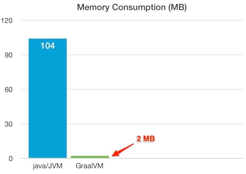 Java vs GraalVM memory use