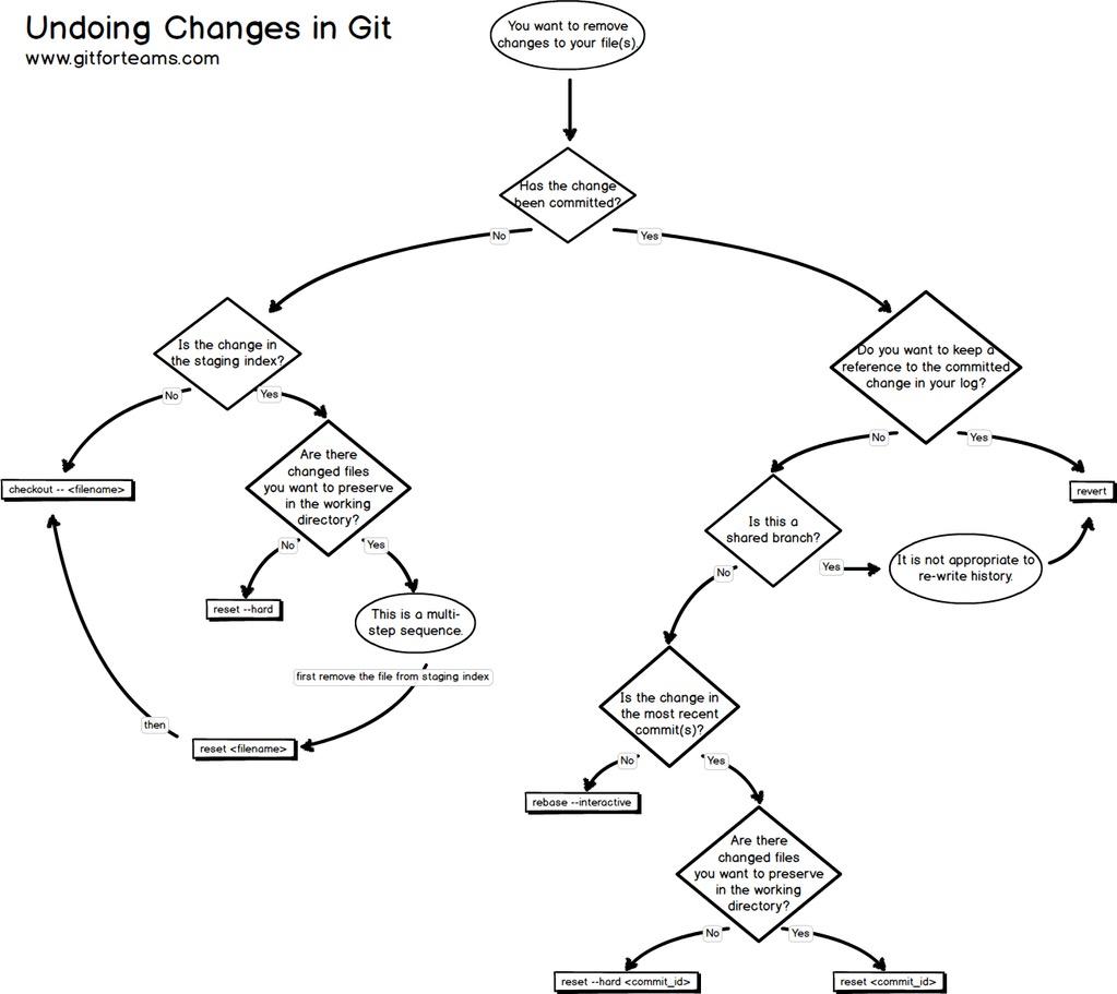 A Flowchart On How To Undo Changes In Git Alvinalexander
