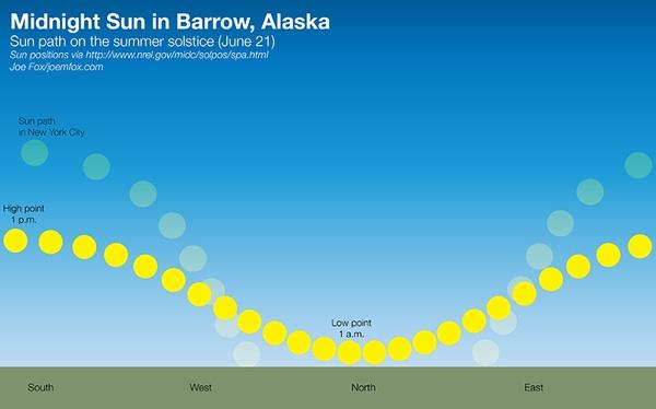 Midnight Sun in Barrow, Alaska compared to New York City