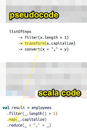 """Think of the Scala collections' map method as """"transform"""