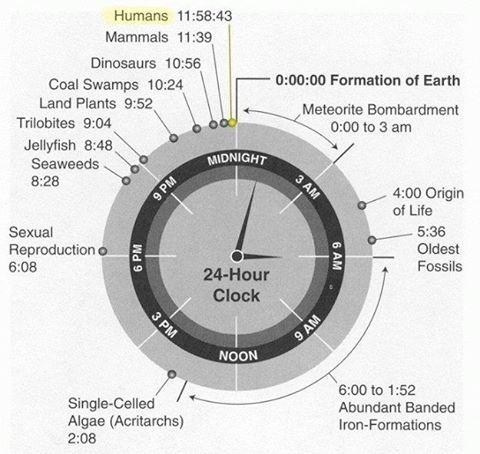 The history of the Earth in a 24-hour clock