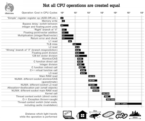 Not all CPU operations are equal (infographic)