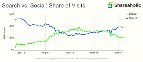 Website traffic: Search vs Share