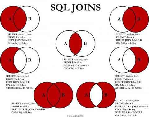 SQL joins as Venn diagrams