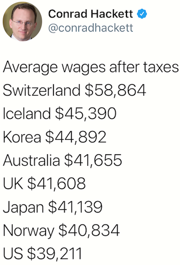 Average wages after taxes (United States vs other countries)