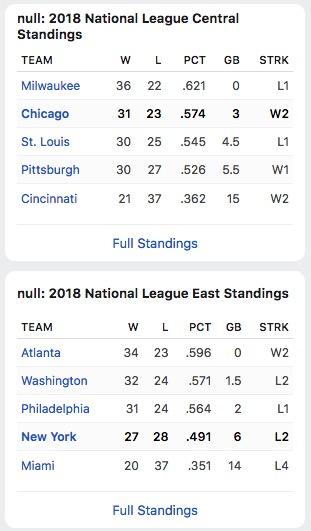 null values on the espn website