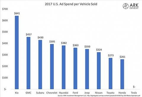 Ad dollars spent in the U.S. in 2017 for each car/vehicle sold