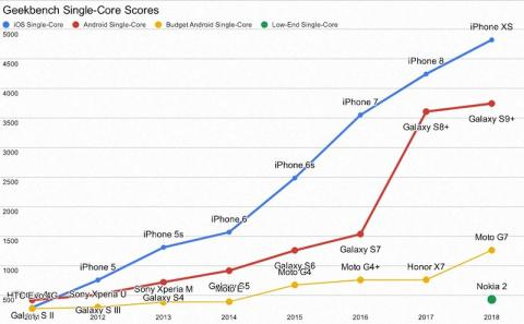 Smartphone CPUs are still getting significantly faster