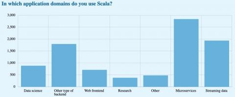 Scala 2019/2020 developer survey