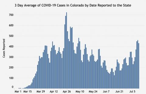 COVID-19 are sharply on the rise in Colorado