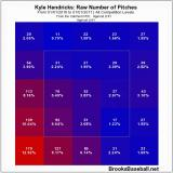 Where Kyle Hendricks throws the ball vs left handed batters