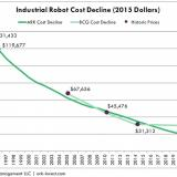 Industrial robot costs to drop 65%