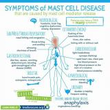 Symptoms of mast cell disease (image)