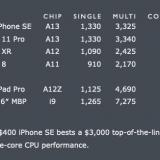 2020 iPhone SE faster than 2019 MacBook Pro