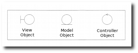 model view controller - symbols for mvc objects