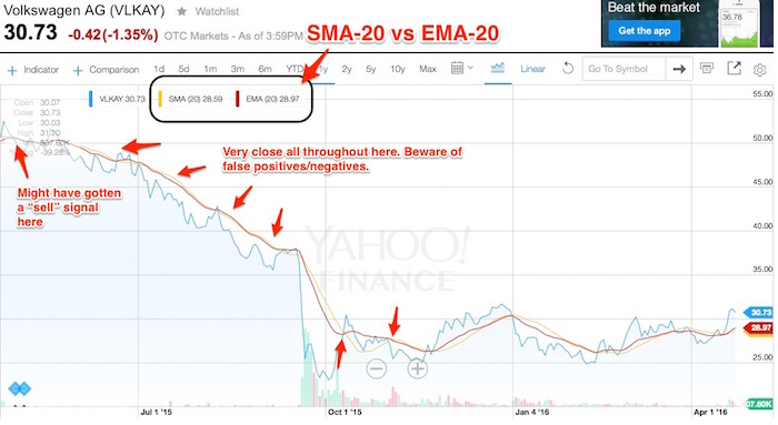 Stock market investing: Moving averages (SMA, EMA, MACD